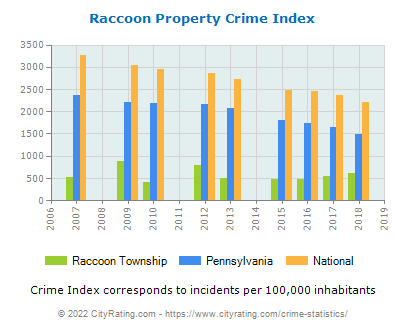 Raccoon Township Property Crime vs. State and National Per Capita