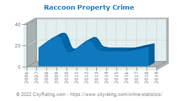 Raccoon Township Property Crime
