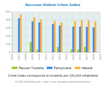 Raccoon Township Violent Crime vs. State and National Per Capita