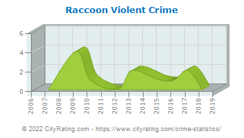 Raccoon Township Violent Crime