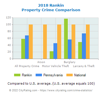 Rankin Property Crime vs. State and National Comparison
