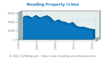 Reading Property Crime