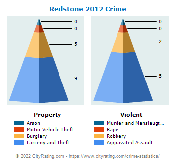 Redstone Township Crime 2012