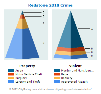 Redstone Township Crime 2018
