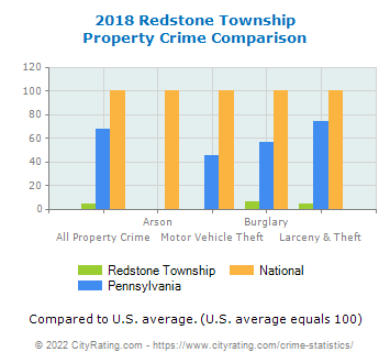 Redstone Township Property Crime vs. State and National Comparison