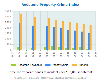 Redstone Township Property Crime vs. State and National Per Capita
