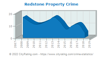 Redstone Township Property Crime