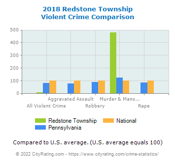 Redstone Township Violent Crime vs. State and National Comparison
