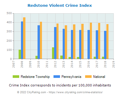 Redstone Township Violent Crime vs. State and National Per Capita