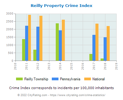 Reilly Township Property Crime vs. State and National Per Capita