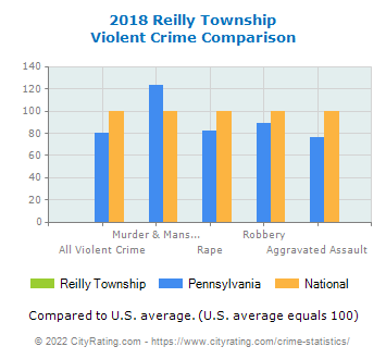 Reilly Township Violent Crime vs. State and National Comparison
