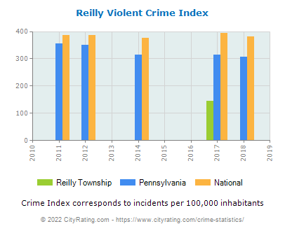 Reilly Township Violent Crime vs. State and National Per Capita