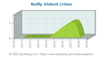 Reilly Township Violent Crime