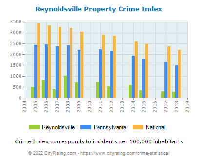 Reynoldsville Property Crime vs. State and National Per Capita