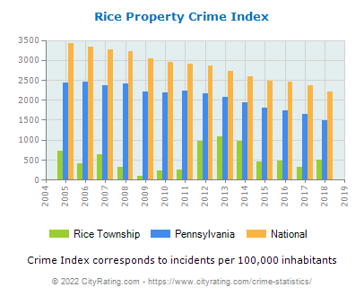 Rice Township Property Crime vs. State and National Per Capita