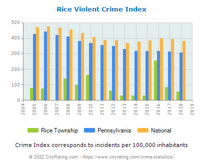 Rice Township Violent Crime vs. State and National Per Capita