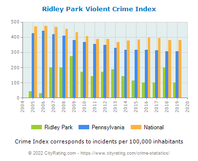Ridley Park Violent Crime vs. State and National Per Capita