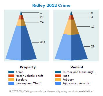 Ridley Township Crime 2012