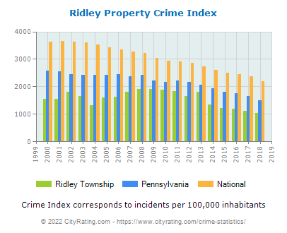 Ridley Township Property Crime vs. State and National Per Capita