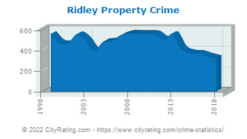 Ridley Township Property Crime