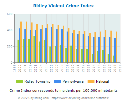 Ridley Township Violent Crime vs. State and National Per Capita
