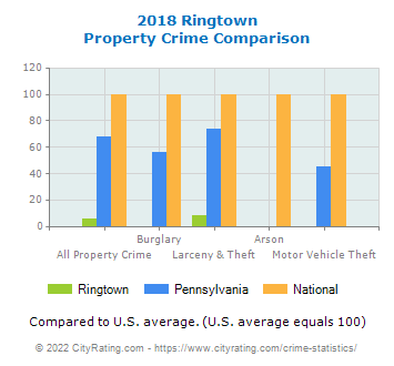 Ringtown Property Crime vs. State and National Comparison