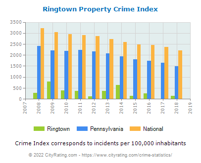 Ringtown Property Crime vs. State and National Per Capita