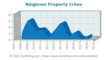 Ringtown Property Crime