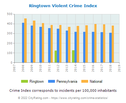 Ringtown Violent Crime vs. State and National Per Capita