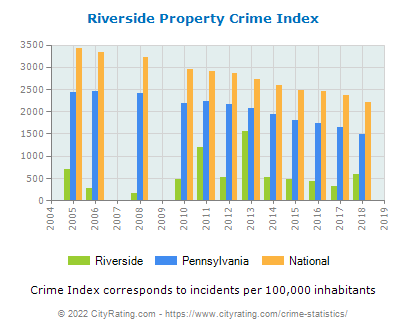 Riverside Property Crime vs. State and National Per Capita