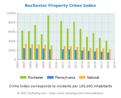 Rochester Property Crime vs. State and National Per Capita