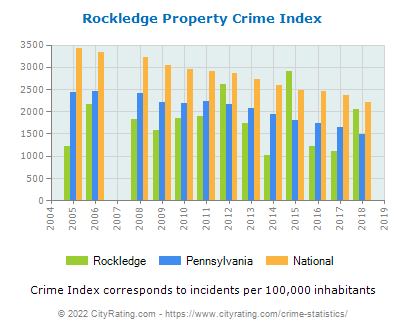 Rockledge Property Crime vs. State and National Per Capita