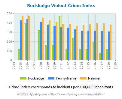 Rockledge Violent Crime vs. State and National Per Capita