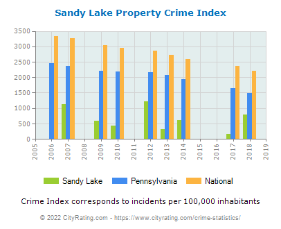 Sandy Lake Property Crime vs. State and National Per Capita