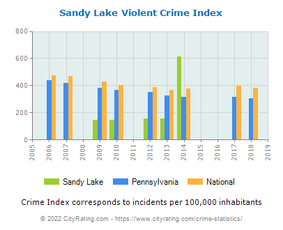 Sandy Lake Violent Crime vs. State and National Per Capita