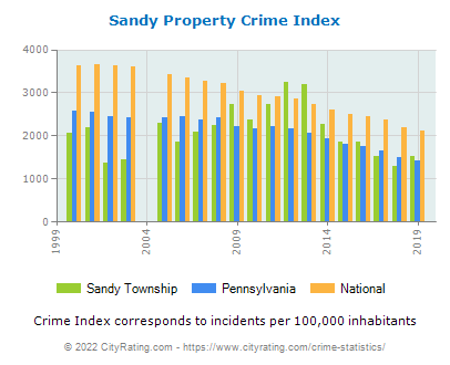 Sandy Township Property Crime vs. State and National Per Capita