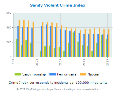 Sandy Township Violent Crime vs. State and National Per Capita