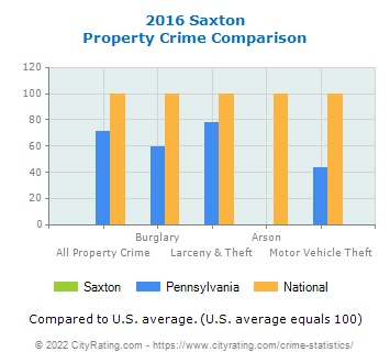 Saxton Property Crime vs. State and National Comparison