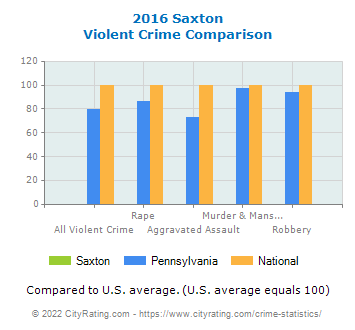 Saxton Violent Crime vs. State and National Comparison