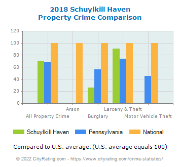 Schuylkill Haven Property Crime vs. State and National Comparison