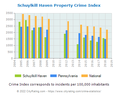 Schuylkill Haven Property Crime vs. State and National Per Capita