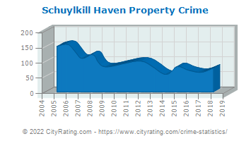 Schuylkill Haven Property Crime