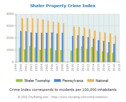 Shaler Township Property Crime vs. State and National Per Capita