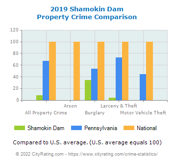 Shamokin Dam Property Crime vs. State and National Comparison