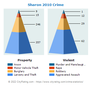 Sharon Crime 2010