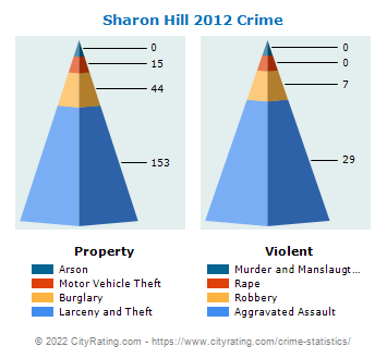Sharon Hill Crime 2012