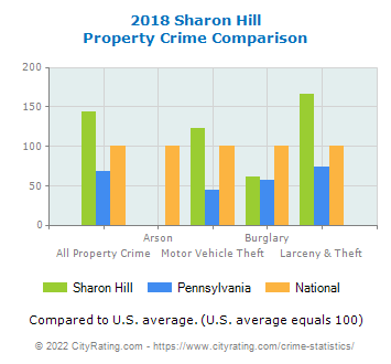 Sharon Hill Property Crime vs. State and National Comparison