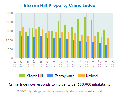 Sharon Hill Property Crime vs. State and National Per Capita