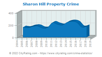 Sharon Hill Property Crime