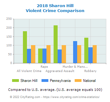 Sharon Hill Violent Crime vs. State and National Comparison
